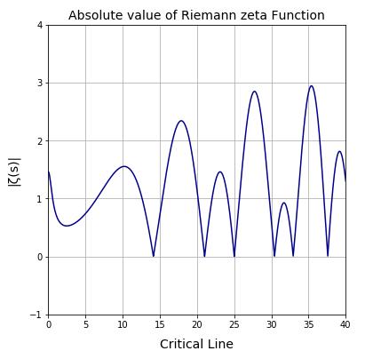 Python リーマンゼータ関数の非自明な零点の探索