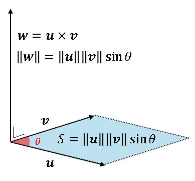 [Python] ベクトル積 (cross product) の長さ