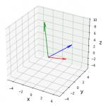[matplotlib] numpy.cross() でベクトルの外積を描画