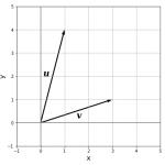 行列式の交代性と転置不変性