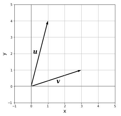 matplotlib vector u, v plot