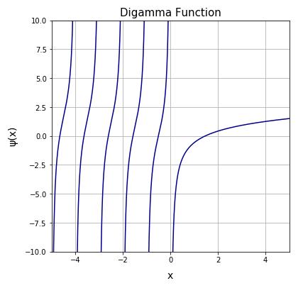 python digamma function plot