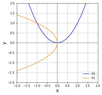 回転行列による2次関数の左45°の回転
