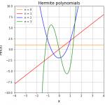 エルミート多項式