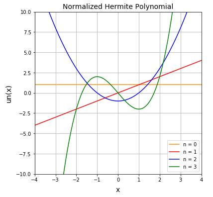 正規化されたエルミート多項式 (Normalized Hermite Polynomial)