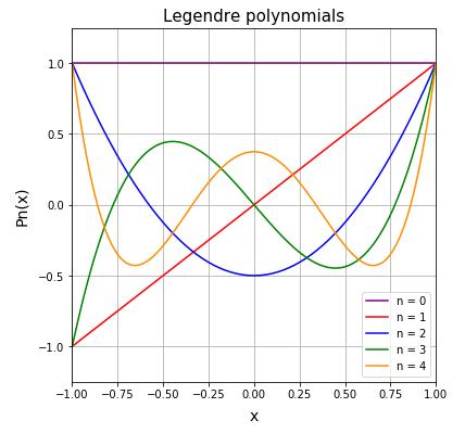 SciPy ルジャンドル多項式 (Legendre polynomial) の計算
