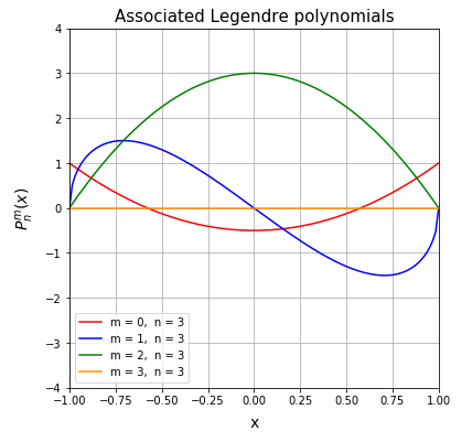 Scipy ルジャンドル陪関数 (Associated Legendre polynomials)