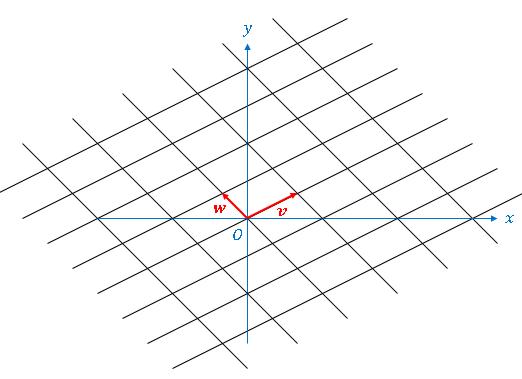 Python 互いに1次独立なベクトルの線形結合(linear combination)