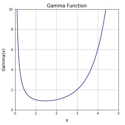 python math.gamma()