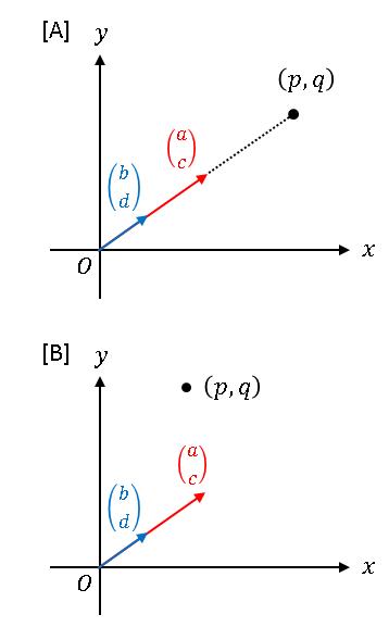 連立方程式の解が不定または無しという状況