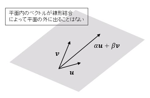 Python 線形代数 ベクトル空間(平面内のベクトルは線型結合で平面の外に出ない)