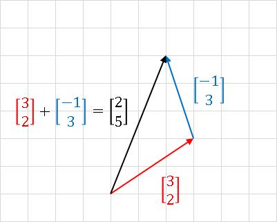 平面ベクトルの足し算 plane vector addition