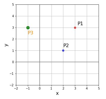 python pointer()関数