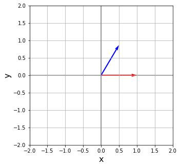 Matplotlib 回転行列 (rotation matrix) によるベクトルの回転