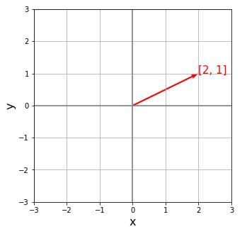 matplotlib.axes.Axes.quiver() によるベクトル描画