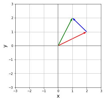 visual_vector()によるベクトルのプロット