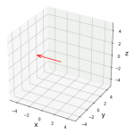 単位行列と逆行列