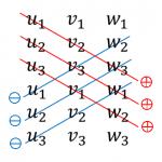 サラスの方法と行列式の展開