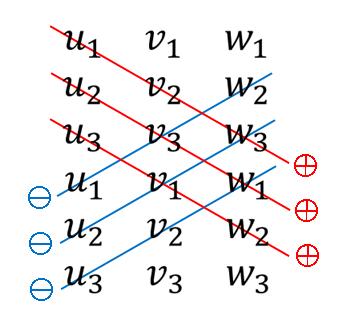 Python サラスの方法 (Sarrus' rule)