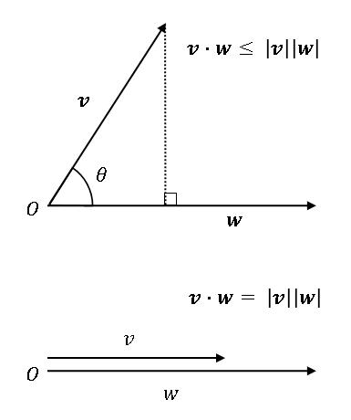 コーシー・シュワルツの不等式 (Cauchy–Schwarz inequality)