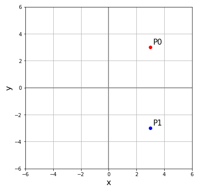 x軸に関する対称移動 (symmetric movement)