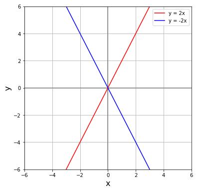 x軸に関する直線の対称移動 (symmetric movement)