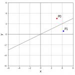 表現行列① 対称移動