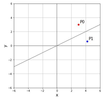 直線y=mxに関する鏡映変換 (折り返し)