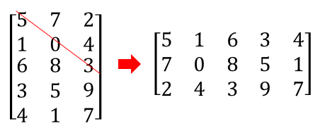 Python 転置行列 (transpose)
