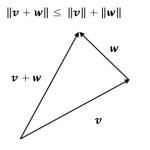 コーシー・シュワルツの不等式と三角不等式