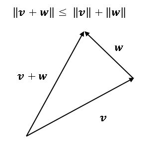 三角不等式 (triangle inequality)