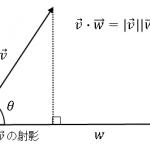 ベクトルの内積