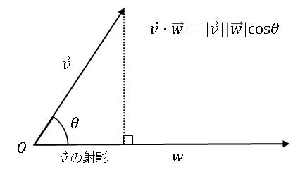 ベクトルの内積 (dot product)