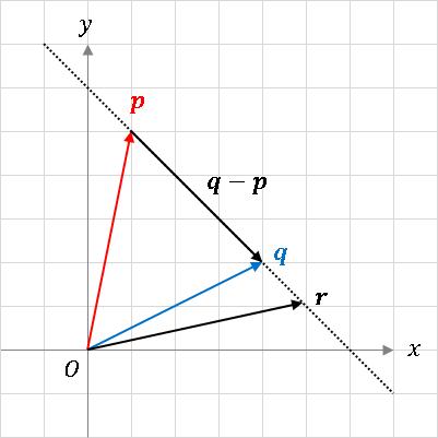 ベクトルで表された直線方程式