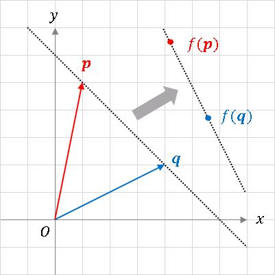 直線の線型変換(一次変換)