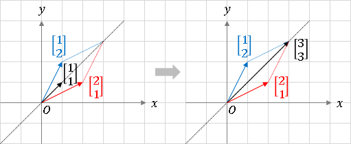 python 行列の固有値と固有ベクトル (eigenvalue and eigenvector) 1