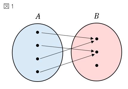 写像の定義