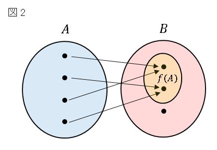 Aの像f(A)はBと必ずしも一致しない