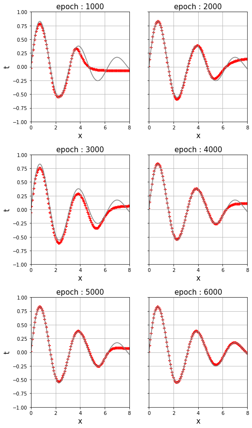 減衰振動曲線の学習過程のエポックごとの記録