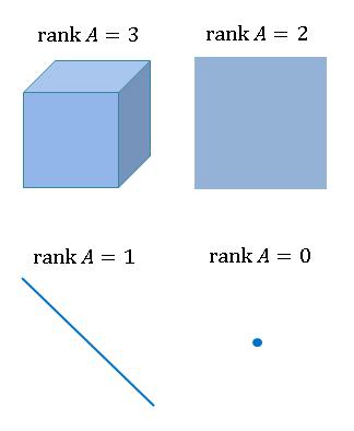 行列の階数 rank
