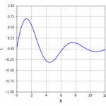 減衰振動曲線の学習