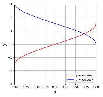 [numpy] arcsin, arccos