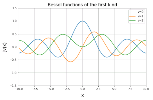 第1種ベッセル関数 (Bessel functions of the first kind)