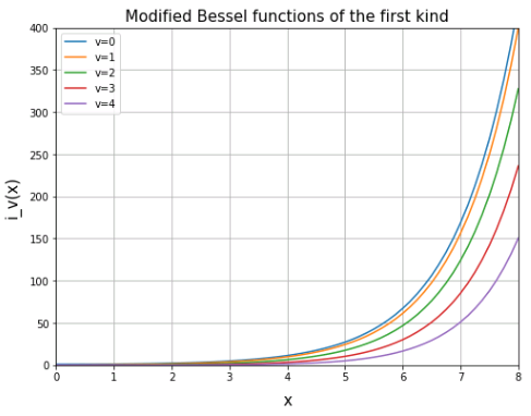 第1種ベッセル関数 (Modified Bessel function of the first kind)