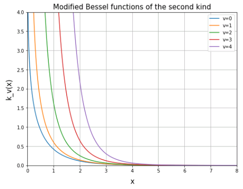 変形ベッセル関数 (Modified Bessel function of the second kind)