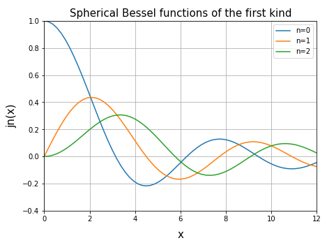 球ベッセル関数 (spherical Bessel function)