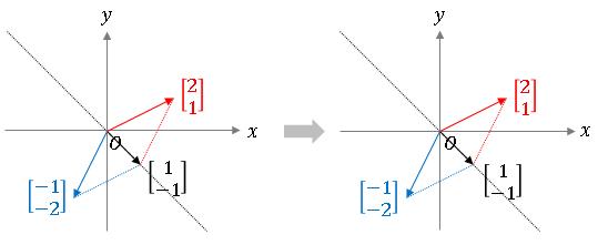 固有値と固有ベクトル (eigenvector and eigenvalues)