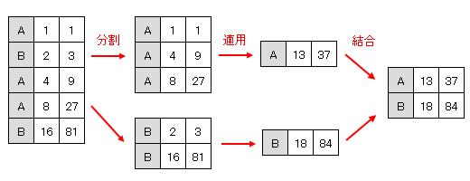 pandas.groupby (split, apply, combine)