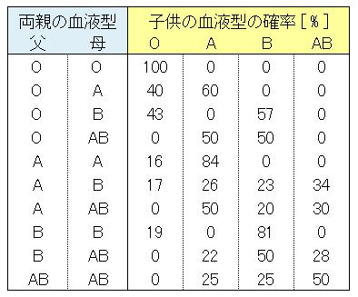 [Python] 両親の血液型と生まれてくる子供の血液型の確率