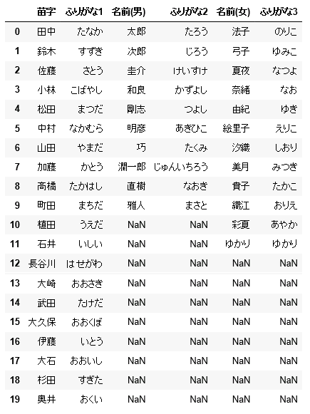 [Python] 氏名自動生成 name_generator()